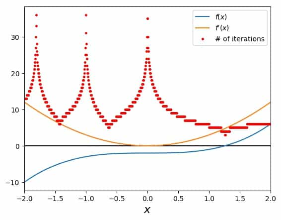 Searching for the cubic root of two with Newton's Method: Dependence on the initial guess