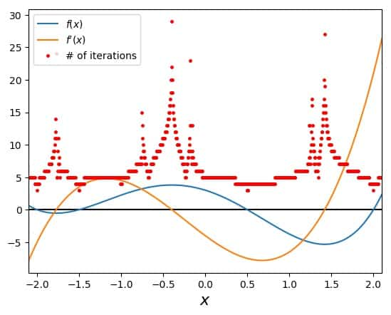 Investigating a function with several roots with Newton's Method: Dependence on the starting point
