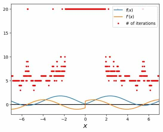 Searching for a function's root with Newton's Method avoiding and falling into an oscillating region of the function, depending on starting point