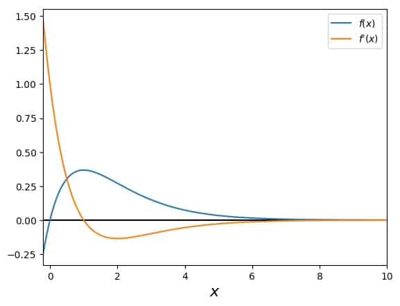 Running away into the asymptotic region of the function with Newton's Method: Overview