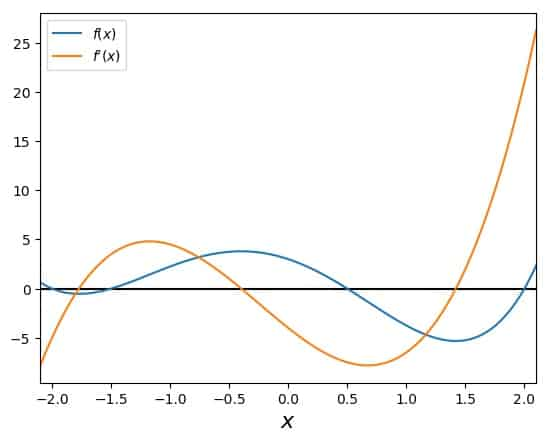 Investigating a function with several roots with Newton's Method: Overview