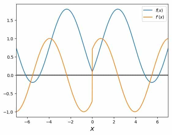 Oscillating between regions of the function with Newton's Method: Overview