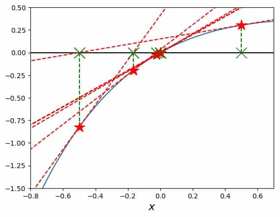 Searching for a function's root with Newton's Method avoiding an asymptotic region of the function