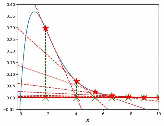 Searching for a function's root with Newton's Method in an asymptotic region of the function