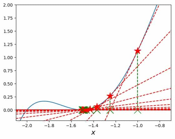 Investigating a function with multiple roots with Newton's Method: Search starting with -1
