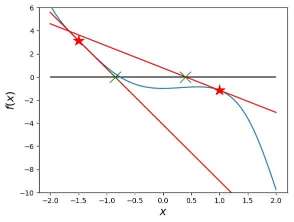 Examples for Newton's method: The principle: the function with points and tangents, zero of tangents