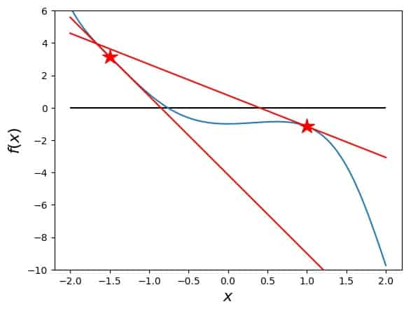 Examples for Newton's method: The principle: the function with points and tangents