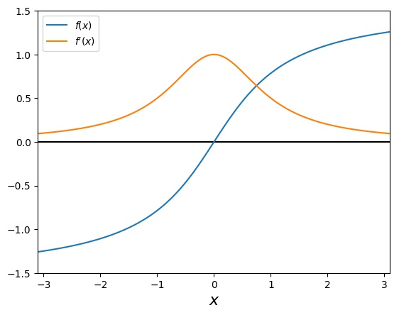 Investigating the arctan function with Newton's Method: Overview