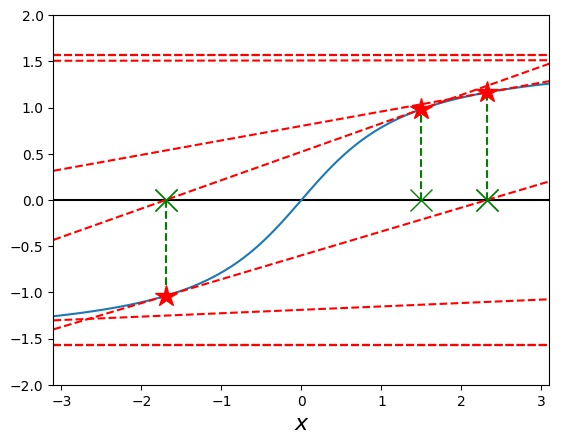 Investigating the arctan function with Newton's Method: Starting a diverging search from initial guess 1.5