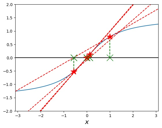 Investigating the arctan function with Newton's Method: Starting a search from initial guess 1.0